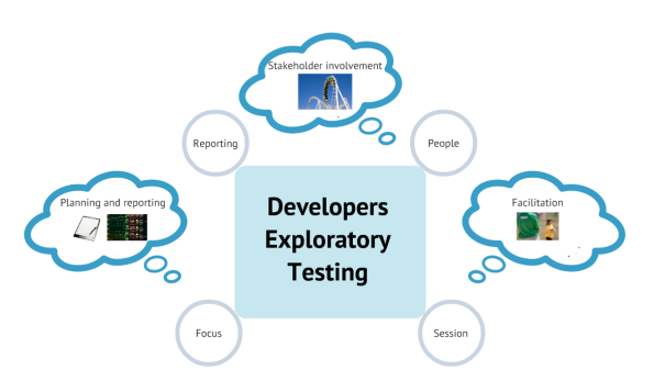 Developers Exploratory Testing overview
