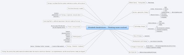 Elisabeth Hendrickson - Thinking tester evolved